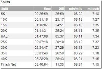 1.13.2013 Houston Marathon Splits